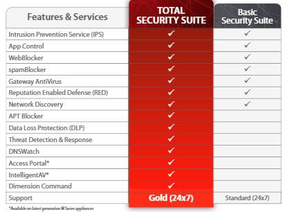 Watchguard T15 Security Suite vergelijking