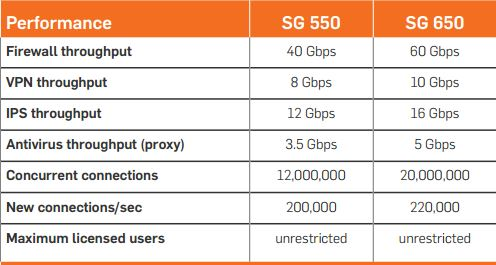 SG Series Appliances: SG 550, SG 650